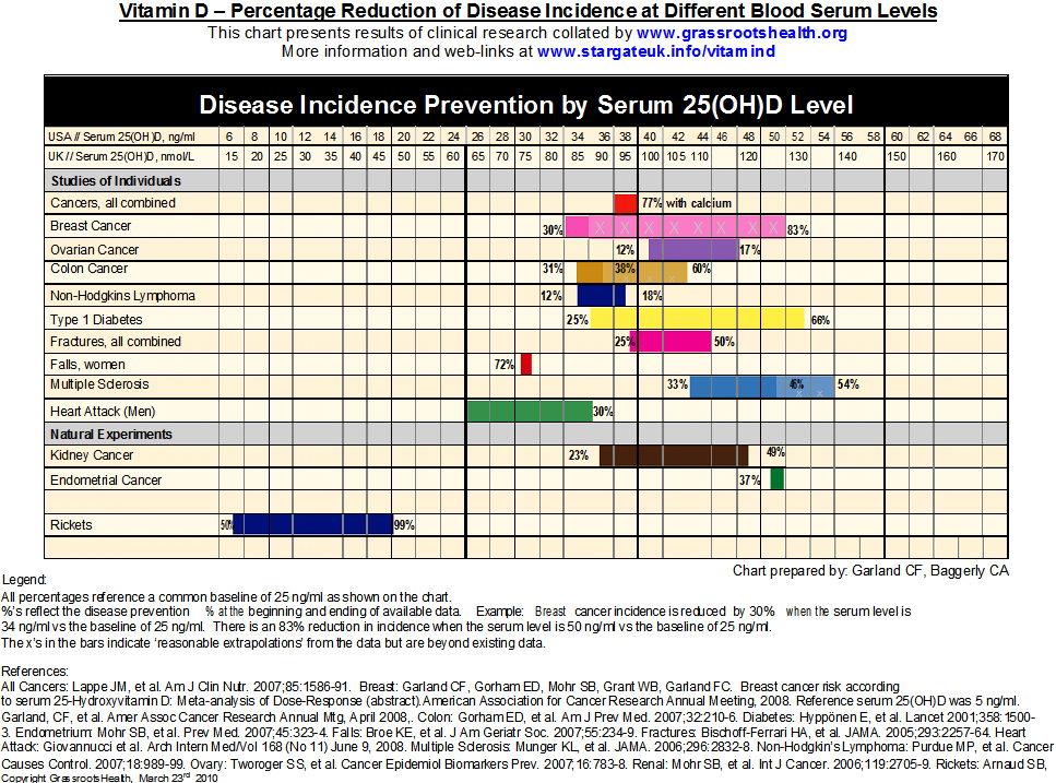 vitamin d levels chart: Vitamin d ideal levels and how much we should take julianne s