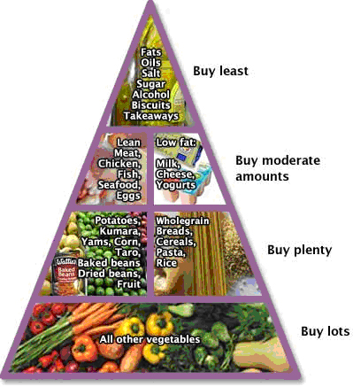 NZ diabetes food pyramid