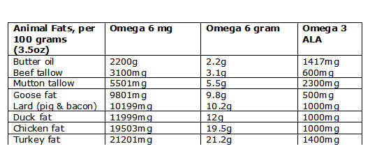 Animal fat omega 3 and 6 julianne 39 s paleo zone nutrition for Cholesterol in fish chart