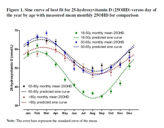 vit d blood levels nz