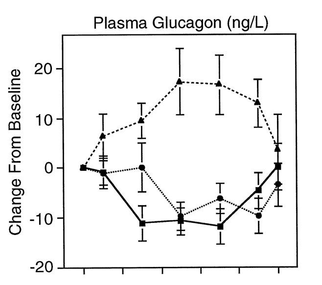 glucagon response