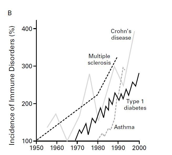 incidence autoimmune disease