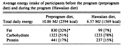 Waianae diet