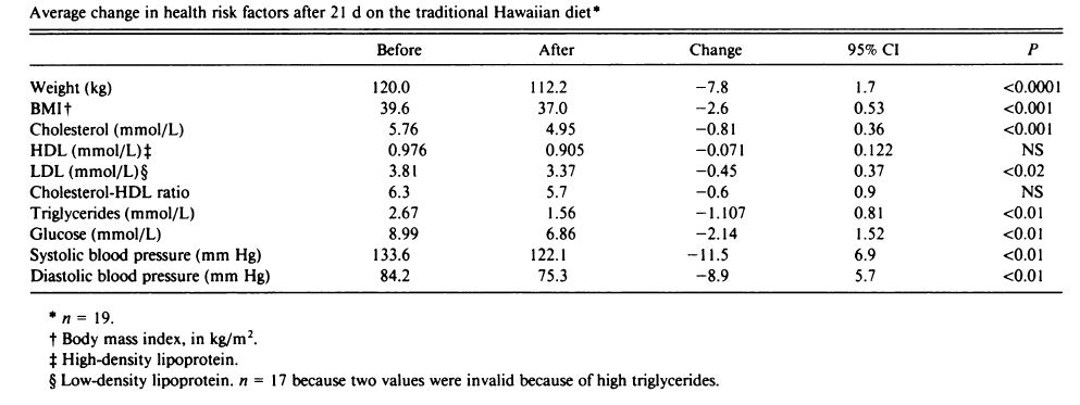 waianae diet results