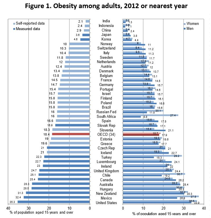 Source: OECD (2014), OECD Health Statistics 2014, forthcoming, www.oecd.org/health/healthdata.